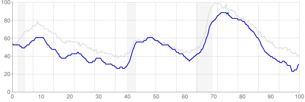 Colorado monthly unemployment rate chart from 1990 to December 2017